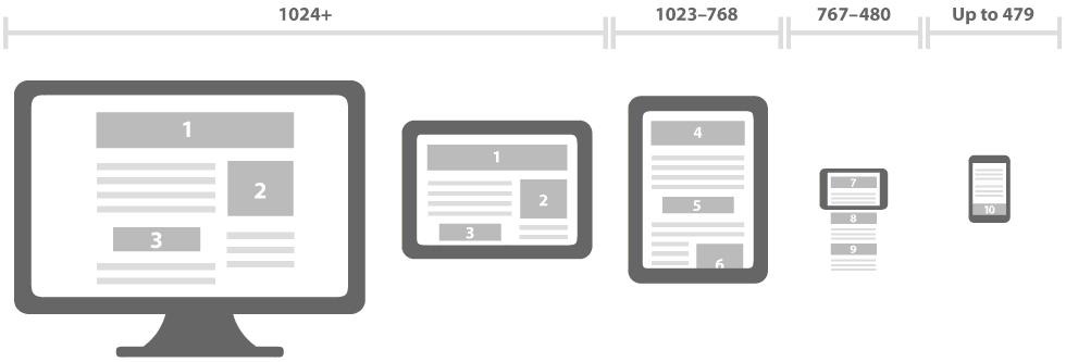 Votre site internet en Responsive Design